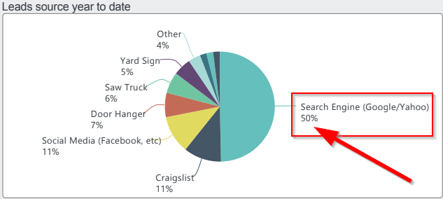 landscaping seo service
